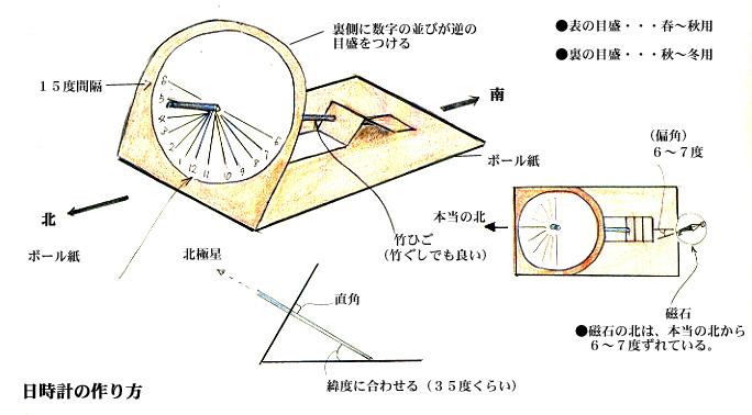 ボール紙と竹ひごによる日時計 ... : 時計の : すべての講義